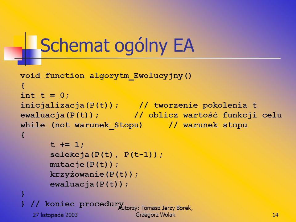 27 listopada 2003 Autorzy: Tomasz Jerzy Borek, Grzegorz Wolak14 Schemat ogólny EA void function algorytm_Ewolucyjny() { int t = 0; inicjalizacja(P(t));// tworzenie pokolenia t ewaluacja(P(t)); // oblicz wartość funkcji celu while (not warunek_Stopu)// warunek stopu { t += 1; selekcja(P(t), P(t-1)); mutacje(P(t)); krzyżowanie(P(t)); ewaluacja(P(t)); } } // koniec procedury