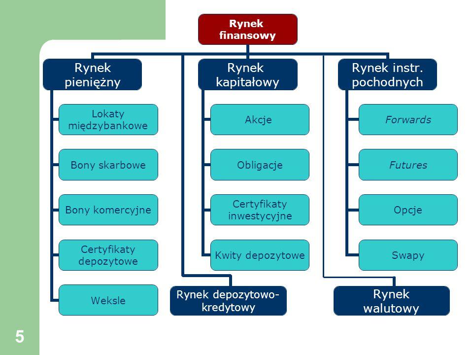6 Funkcje systemu finansowego (wg Z.Bodie i RC.