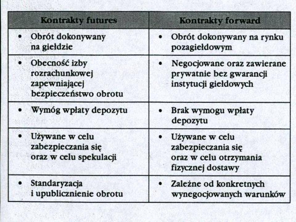 KONTRAKTY FORWARD I FUTURES