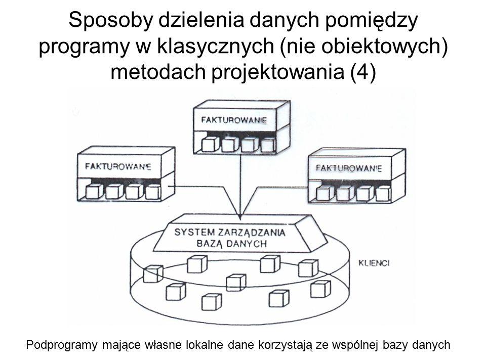 Sposoby dzielenia danych pomiędzy programy w klasycznych (nie obiektowych) metodach projektowania (4) Podprogramy mające własne lokalne dane korzystają ze wspólnej bazy danych