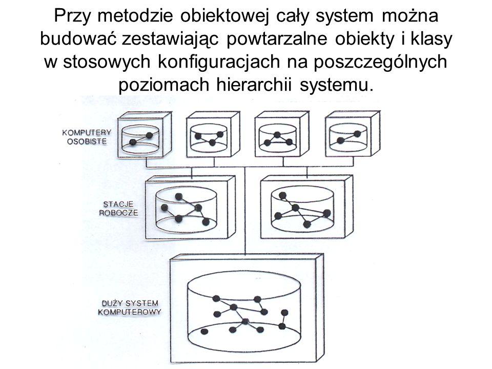 Przy metodzie obiektowej cały system można budować zestawiając powtarzalne obiekty i klasy w stosowych konfiguracjach na poszczególnych poziomach hierarchii systemu.
