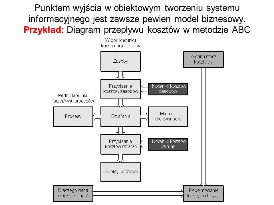 Przykład: Punktem wyjścia w obiektowym tworzeniu systemu informacyjnego jest zawsze pewien model biznesowy.