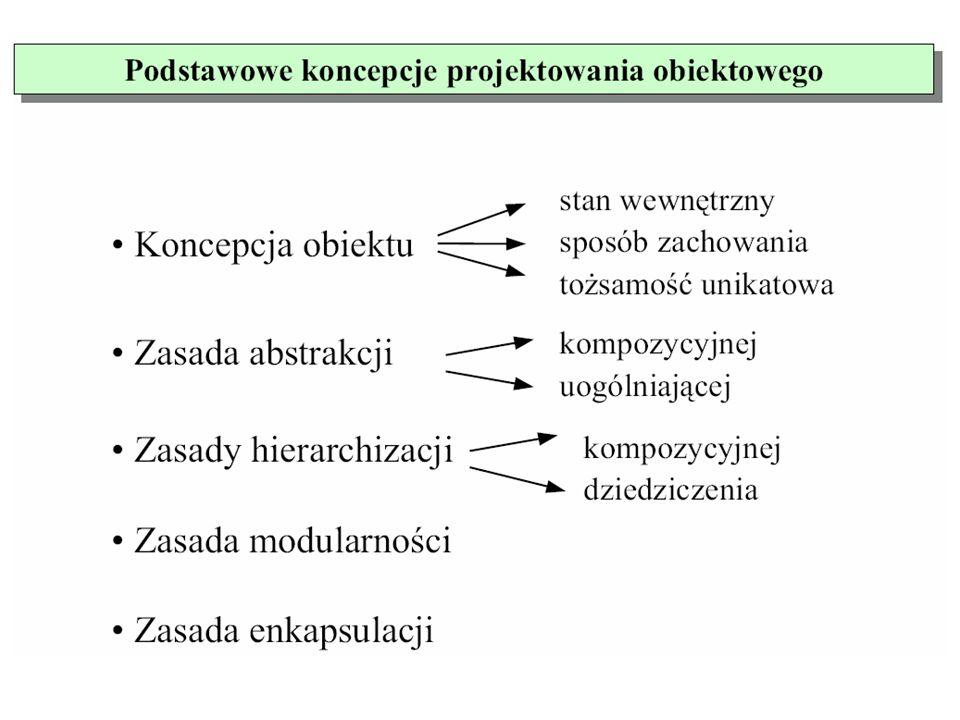 klasa W projektowaniu obiektowym kluczowym pojęciem jest klasa Cechą charakterystyczną koncepcji klasy jest ukrycie danych przed obiektami zewnętrznymi.