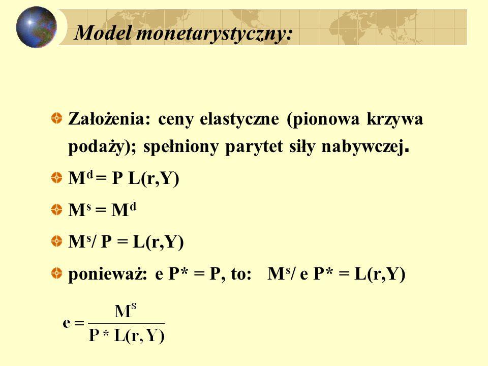 Model monetarystyczny: Założenia: ceny elastyczne (pionowa krzywa podaży); spełniony parytet siły nabywczej. M d = P L(r,Y) M s = M d M s / P = L(r,Y)