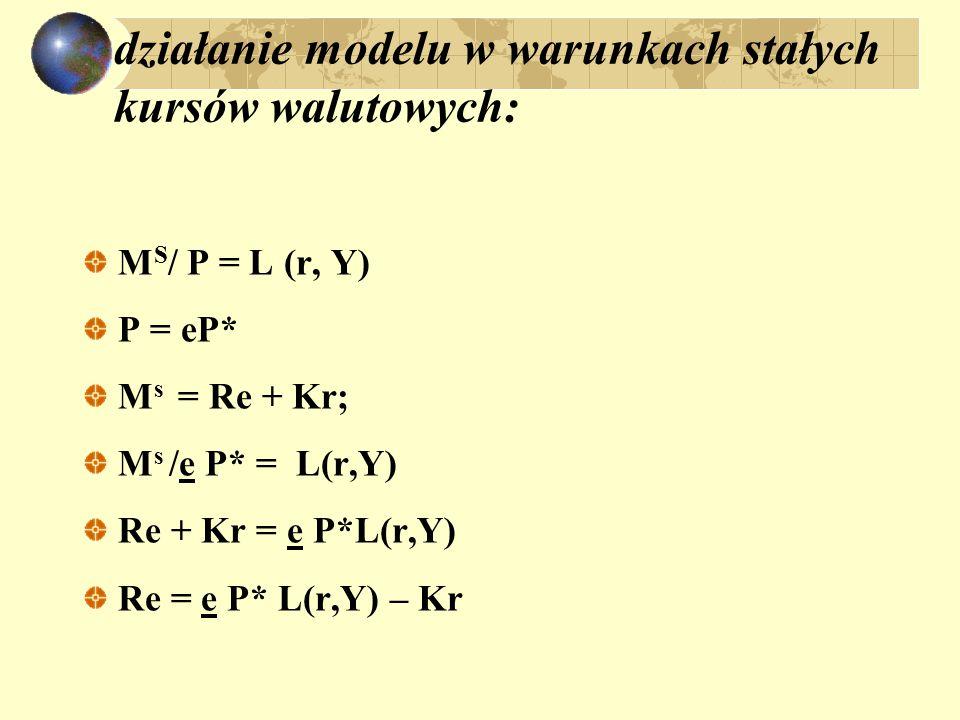 działanie modelu w warunkach stałych kursów walutowych: M S / P = L (r, Y) P = eP* M s = Re + Kr; M s /e P* = L(r,Y) Re + Kr = e P*L(r,Y) Re = e P* L(