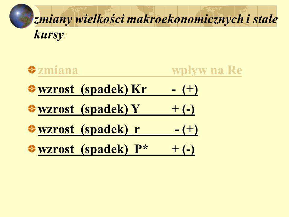 zmiany wielkości makroekonomicznych i stałe kursy : zmianawpływ na Re wzrost (spadek) Kr- (+) wzrost (spadek) Y+ (-) wzrost (spadek) r - (+) wzrost (s