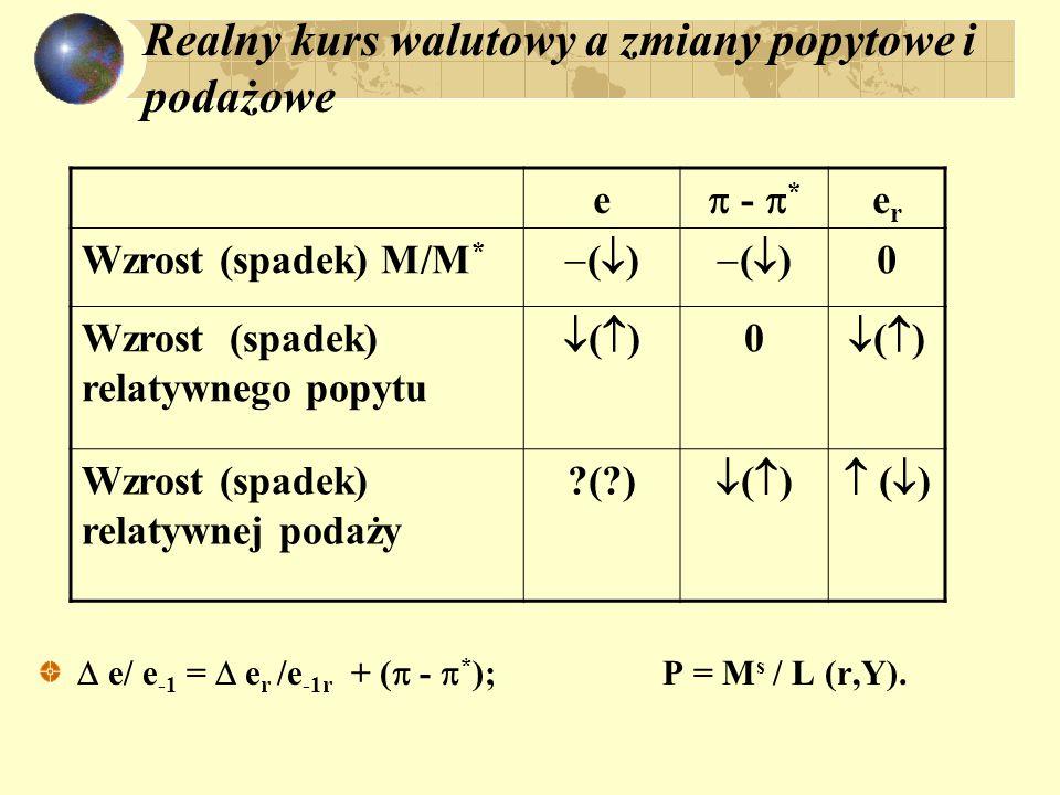 Realny kurs walutowy a zmiany popytowe i podażowe e  -  * erer Wzrost (spadek) M/M * ()() ()() 0 Wzrost (spadek) relatywnego popytu ()()