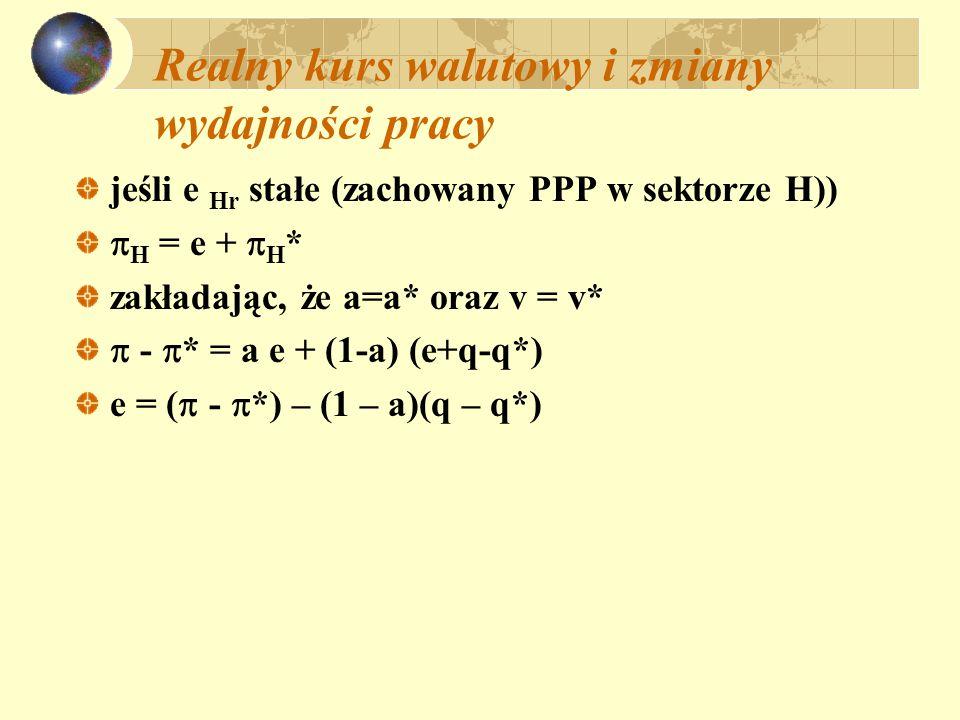Realny kurs walutowy i zmiany wydajności pracy jeśli e Hr stałe (zachowany PPP w sektorze H))  H = e +  H * zakładając, że a=a* oraz v = v*  -  *