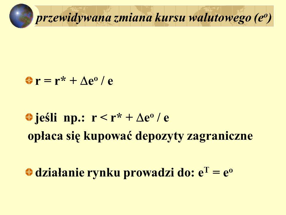 przewidywana zmiana kursu walutowego (e o ) r = r* +  e o / e jeśli np.: r < r* +  e o / e opłaca się kupować depozyty zagraniczne działanie rynku p
