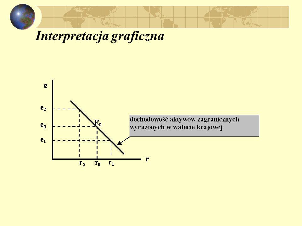 Działanie modelu przy zmiennych kursach walutowych: zmiennewpływ na e wzrost (spadek) M + (-) wzrost (spadek) M*- (+) wzrost (spadek) Y- (+) wzrost (spadek) r + (-) wzrost (spadek) Y*+ (-) wzrost (spadek) r*- (+)