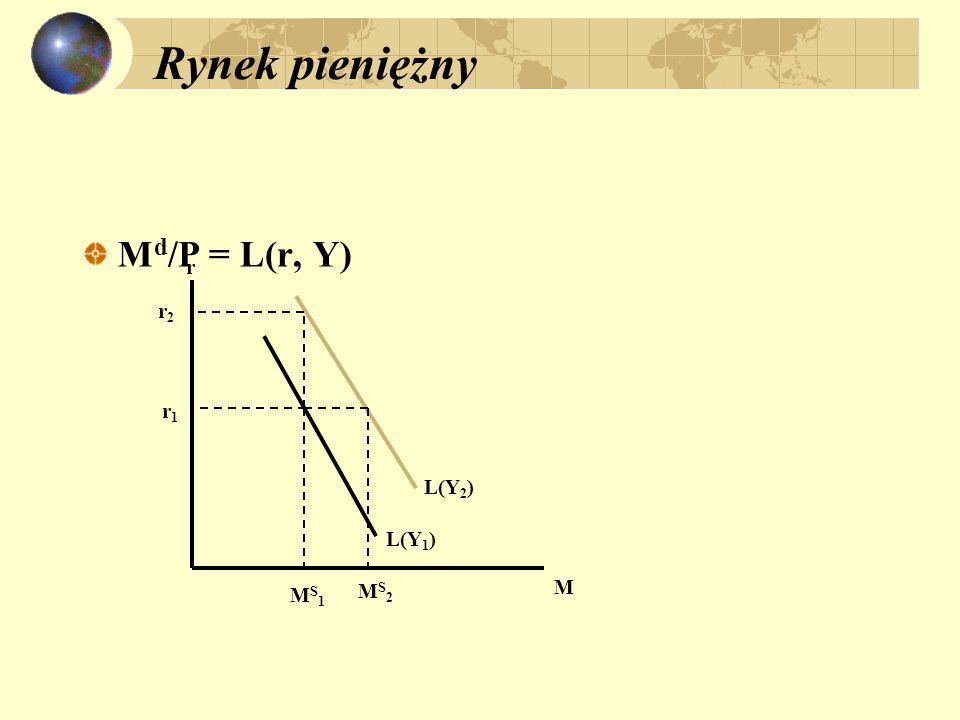 Realny kurs walutowy a zmiany popytowe i podażowe e  -  * erer Wzrost (spadek) M/M * ()() ()() 0 Wzrost (spadek) relatywnego popytu ()() 0 ()() Wzrost (spadek) relatywnej podaży ?(?) ()()  (  )  e/ e -1 =  e r /e -1r + (  -  * ); P = M s / L (r,Y).