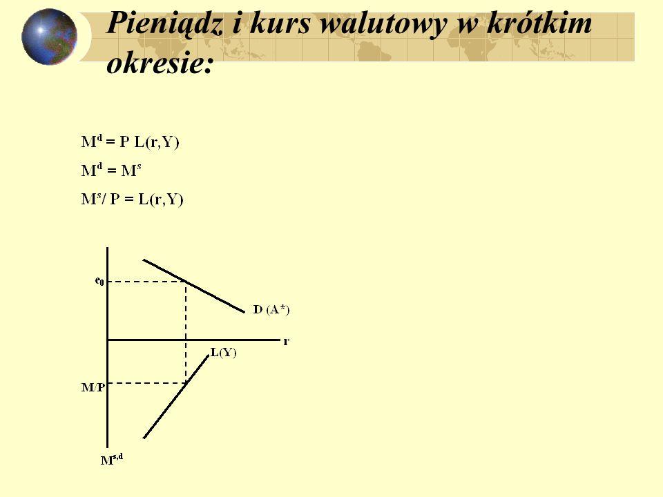 działanie modelu w warunkach stałych kursów walutowych: M S / P = L (r, Y) P = eP* M s = Re + Kr; M s /e P* = L(r,Y) Re + Kr = e P*L(r,Y) Re = e P* L(r,Y) – Kr