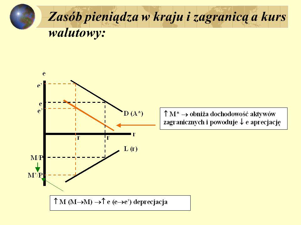 Realny kurs walutowy i zmiany wydajności pracy jeśli e Hr stałe (zachowany PPP w sektorze H))  H = e +  H * zakładając, że a=a* oraz v = v*  -  * = a e + (1-a) (e+q-q*) e = (  -  *) – (1 – a)(q – q*)