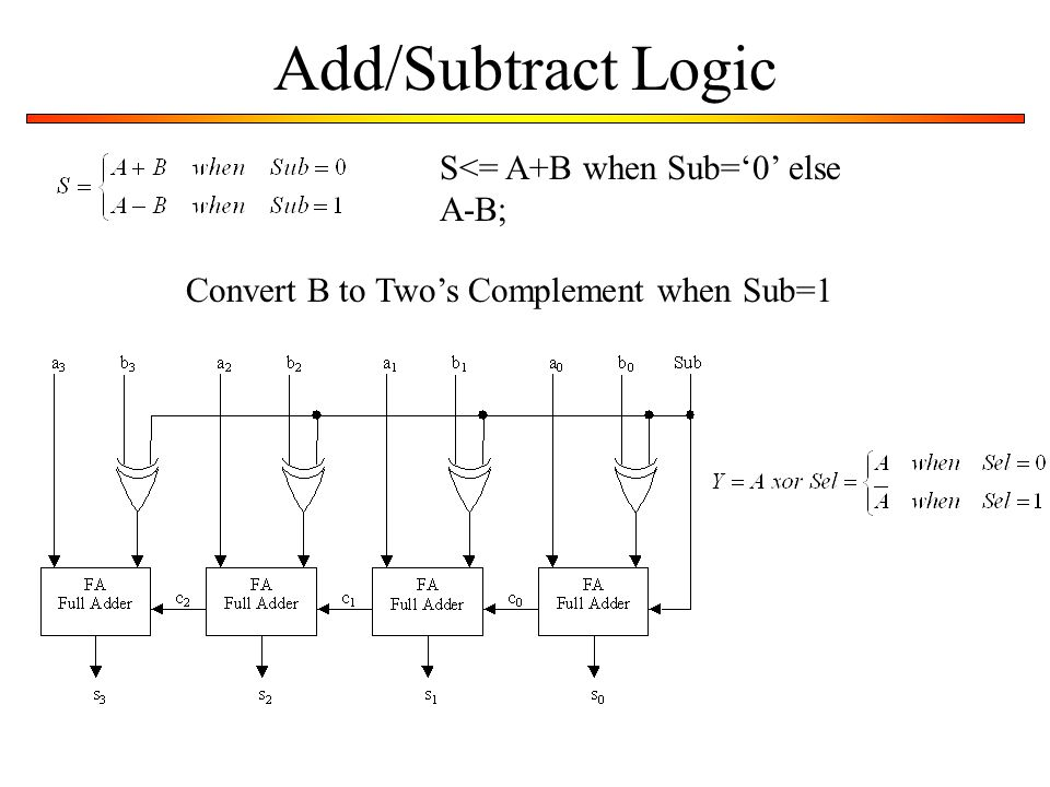 Add/Subtract Logic Convert B to Two's Complement when Sub=1 S<= A+B when Sub='0' else A-B;