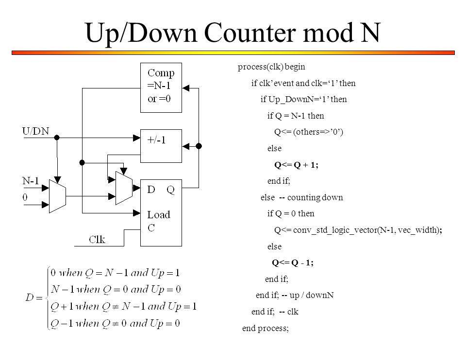 Up/Down Counter mod N process(clk) begin if clk'event and clk='1' then if Up_DownN='1' then if Q = N-1 then Q '0') else Q<= Q + 1; end if; else -- cou