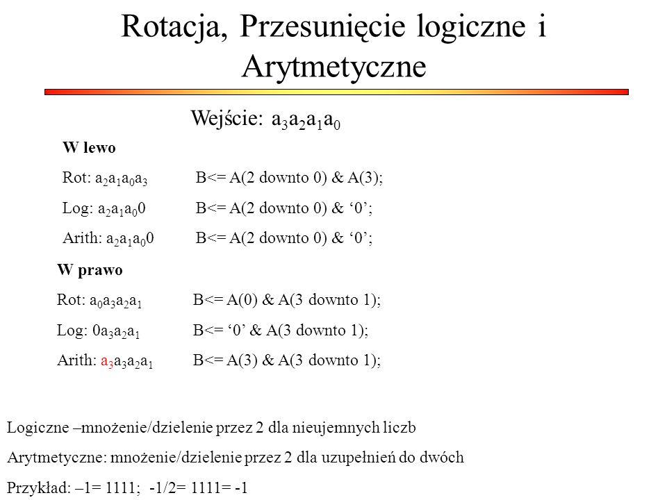 Rotacja, Przesunięcie logiczne i Arytmetyczne Wejście: a 3 a 2 a 1 a 0 Logiczne –mnożenie/dzielenie przez 2 dla nieujemnych liczb Arytmetyczne: mnożen