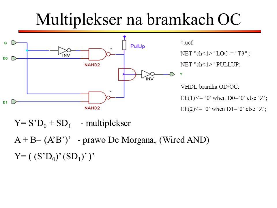 Multiplekser na bramkach OC Y= S'D 0 + SD 1 - multiplekser A + B= (A'B')' - prawo De Morgana, (Wired AND) Y= ( (S'D 0 )' (SD 1 )' )' *.ucf NET