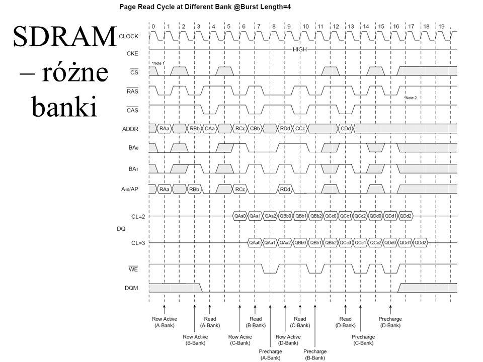 SDRAM – różne banki