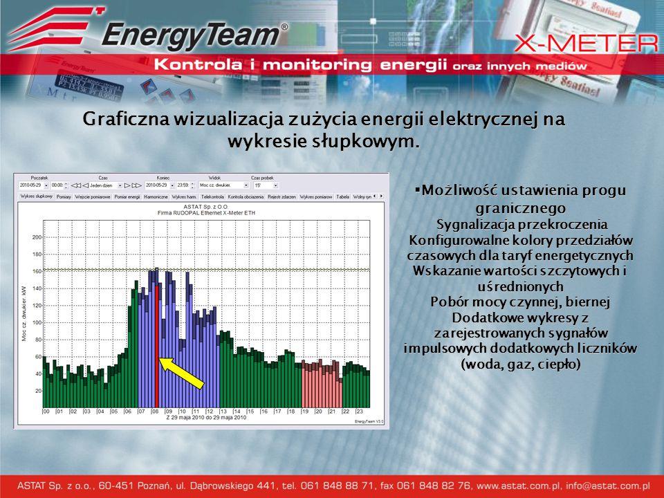 Graficzna wizualizacja zużycia energii elektrycznej na wykresie słupkowym.  Możliwość ustawienia progu granicznego Sygnalizacja przekroczenia Konfigu