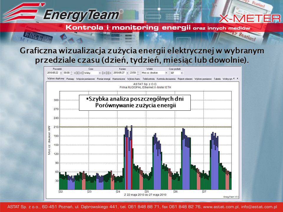 Graficzna wizualizacja zużycia energii elektrycznej w wybranym przedziale czasu (dzień, tydzień, miesiąc lub dowolnie).  Szybka analiza poszczególnyc