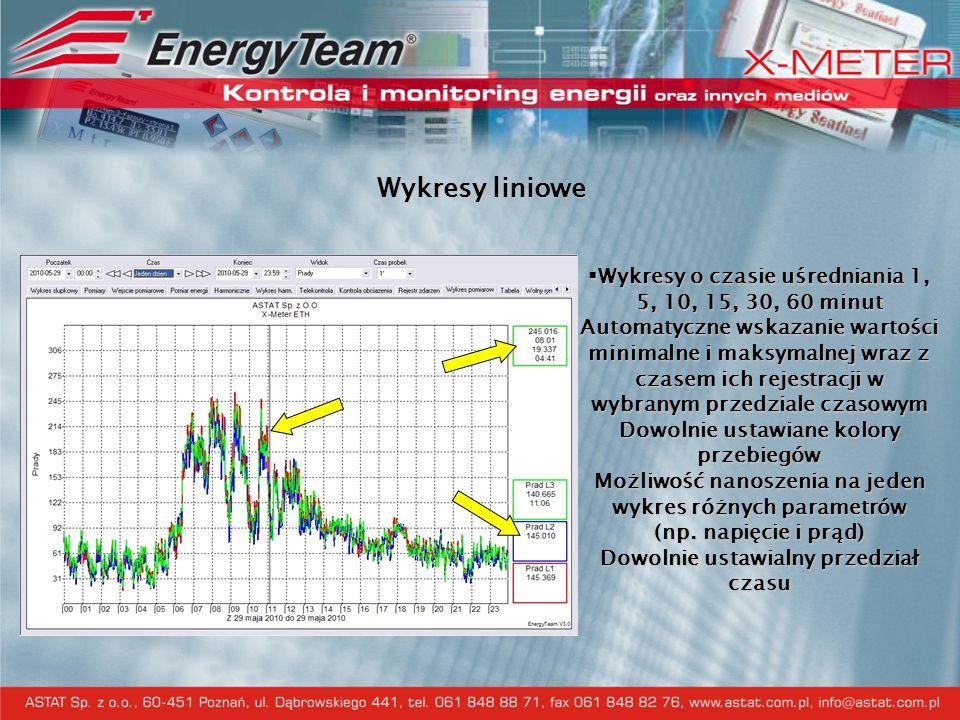 Pomiar on-line parametrów instalacji elektrycznej  Prezentacja: Napięcie fazowe i przewodowe Prąd fazowy, prąd w przewodzie neutralnym, współczynnik mocy pobranej lub oddanej mocy pozornej, czynnej, biernej