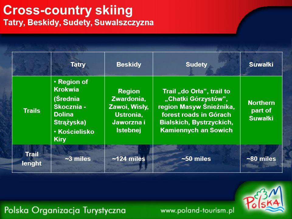 """Cross-country skiing Tatry, Beskidy, Sudety, Suwalszczyzna TatryBeskidySudetySuwałki Trails Region of Krokwia (Średnia Skocznia - Dolina Strążyska) Kościelisko Kiry Region Zwardonia, Zawoi, Wisły, Ustronia, Jaworzna i Istebnej Trail """"do Orła , trail to """"Chatki Górzystów , region Masyw Śnieżnika, forest roads in Górach Bialskich, Bystrzyckich, Kamiennych an Sowich Northern part of Suwałki Trail lenght ~3 miles~124 miles~50 miles~80 miles"""