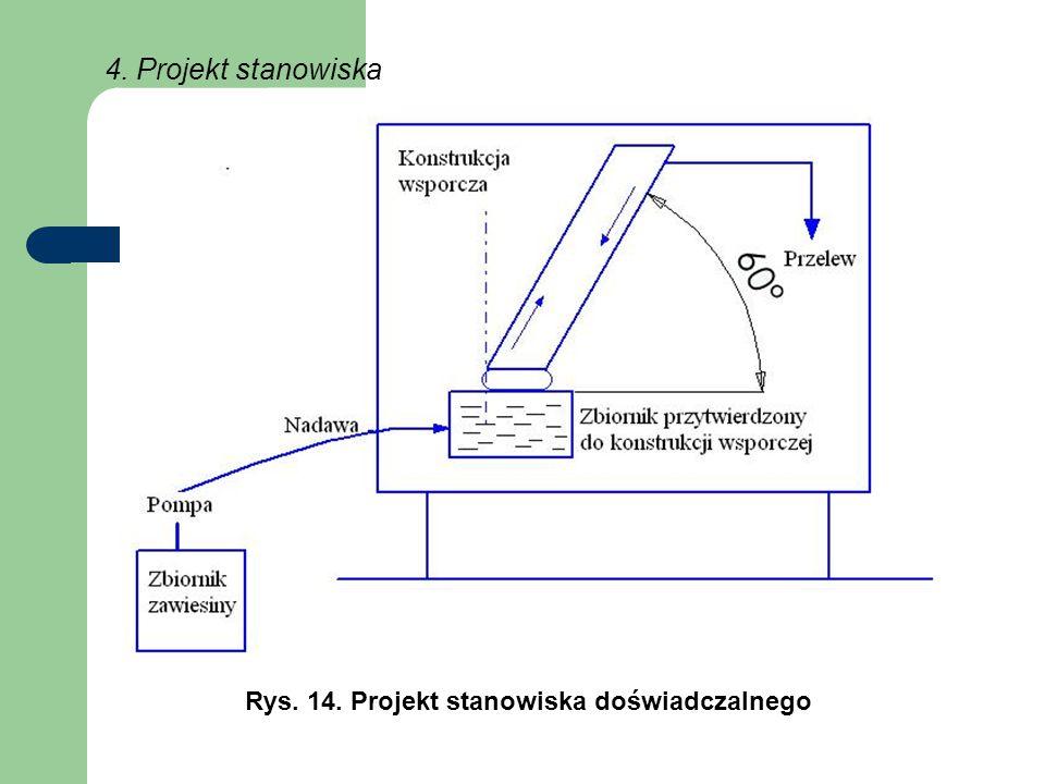 4. Projekt stanowiska Rys. 14. Projekt stanowiska doświadczalnego