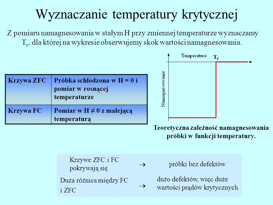 Wyznaczanie temperatury krytycznej Krzywa ZFCPróbka schłodzona w H = 0 i pomiar w rosnącej temperaturze Krzywa FCPomiar w H ≠ 0 z malejącą temperaturą Z pomiaru namagnesowania w stałym H przy zmiennej temperaturze wyznaczamy T c, dla której na wykresie obserwujemy skok wartości namagnesowania.