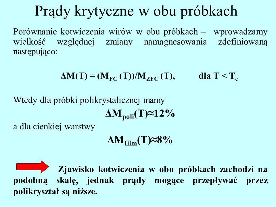 Prądy krytyczne w obu próbkach Porównanie kotwiczenia wirów w obu próbkach – wprowadzamy wielkość względnej zmiany namagnesowania zdefiniowaną następująco: ΔM(T) = (M FC (T))/M ZFC (T),dla T < T c Wtedy dla próbki polikrystalicznej mamy ΔM poli (T)≈12% a dla cienkiej warstwy ΔM film (T)≈8% Zjawisko kotwiczenia w obu próbkach zachodzi na podobną skalę, jednak prądy mogące przepływać przez polikryształ są niższe.