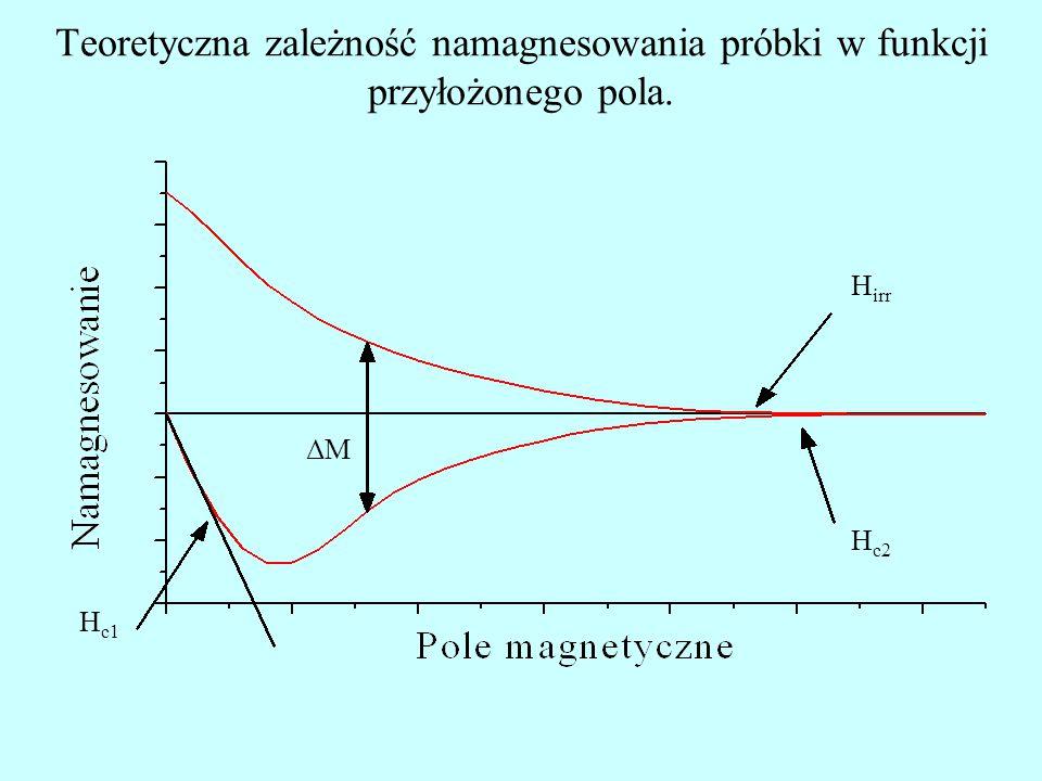 Teoretyczna zależność namagnesowania próbki w funkcji przyłożonego pola. ΔM H c1 H irr H c2
