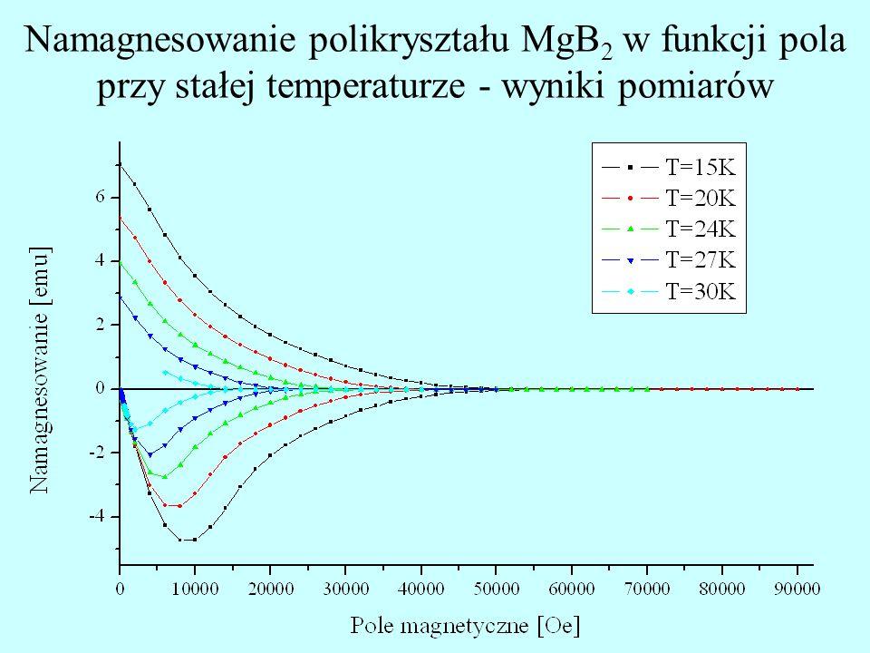 Namagnesowanie polikryształu MgB 2 w funkcji pola przy stałej temperaturze - wyniki pomiarów