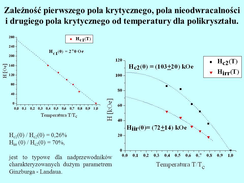 Zależność pierwszego pola krytycznego, pola nieodwracalności i drugiego pola krytycznego od temperatury dla polikryształu.