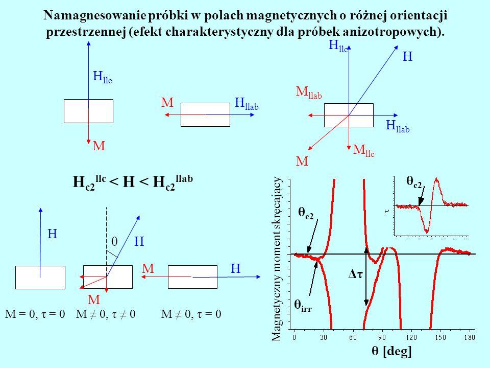 H llab M H H llc M M llab M llc H llc M Namagnesowanie próbki w polach magnetycznych o różnej orientacji przestrzennej (efekt charakterystyczny dla pr