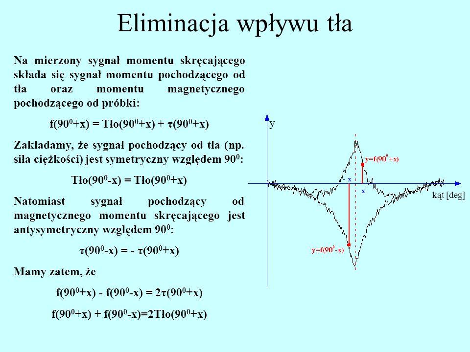 Eliminacja wpływu tła Na mierzony sygnał momentu skręcającego składa się sygnał momentu pochodzącego od tła oraz momentu magnetycznego pochodzącego od próbki: f(90 0 +x) = Tło(90 0 +x) + τ(90 0 +x) Zakładamy, że sygnał pochodzący od tła (np.