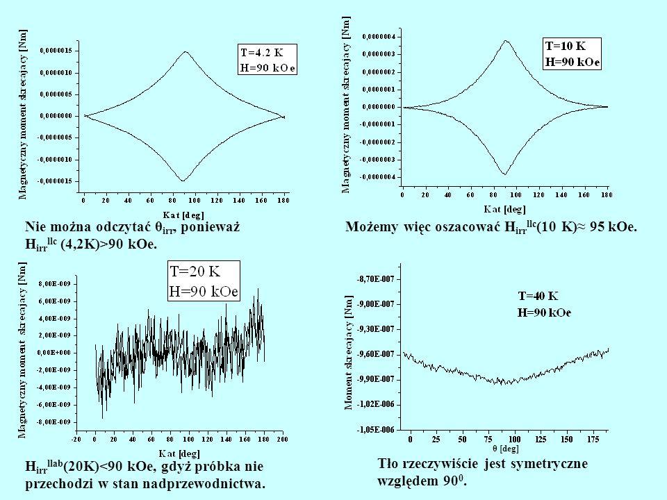 Niektóre wyniki pomiarów H irr llab (20K)<90 kOe, gdyż próbka nie przechodzi w stan nadprzewodnictwa. Możemy więc oszacować H irr llc (10 K)≈ 95 kOe.