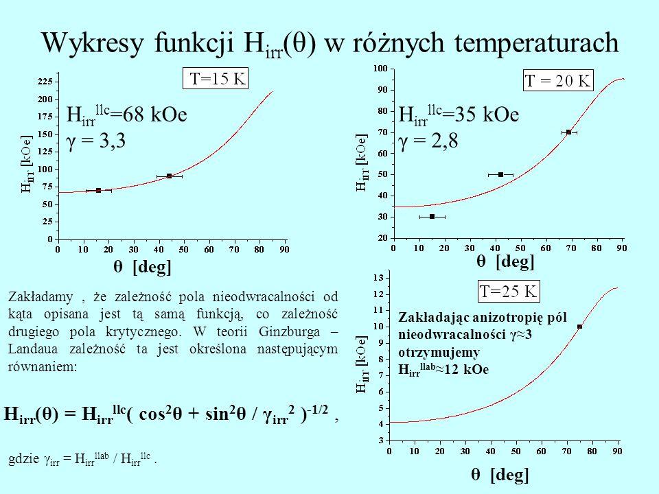 Wykresy funkcji H irr (θ) w różnych temperaturach H irr llc =35 kOe γ = 2,8 θ [deg] H irr llc =68 kOe γ = 3,3 θ [deg] Zakładamy, że zależność pola nieodwracalności od kąta opisana jest tą samą funkcją, co zależność drugiego pola krytycznego.