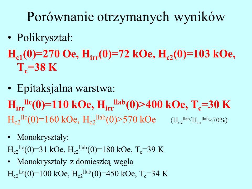 Porównanie otrzymanych wyników Polikryształ: H c1 (0)=270 Oe, H irr (0)=72 kOe, H c2 (0)=103 kOe, T c =38 K Epitaksjalna warstwa: H irr llc (0)=110 kOe, H irr llab (0)>400 kOe, T c =30 K H c2 llc (0)=160 kOe, H c2 llab (0)>570 kOe (H c2 llab /H irr llab ≈70%) Monokryształy: H c2 llc (0)=31 kOe, H c2 llab (0)=180 kOe, T c =39 K Monokryształy z domieszką węgla H c2 llc (0)=100 kOe, H c2 llab (0)=450 kOe, T c =34 K