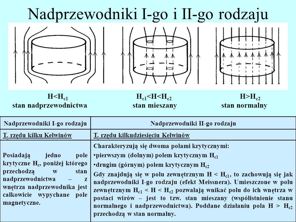 Nadprzewodniki I-go i II-go rodzaju H H c2 stan nadprzewodnictwa stan mieszany stan normalny Nadprzewodniki I-go rodzajuNadprzewodniki II-go rodzaju T