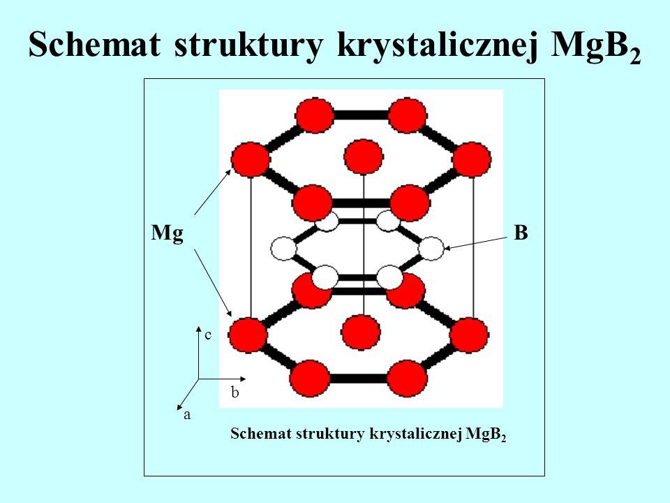 Badane próbki Polikryształ MgB 2 (masa: 18,3 mg, wym.: 2x2x1,8 mm) wykonany w ETH w Zürichu 1.