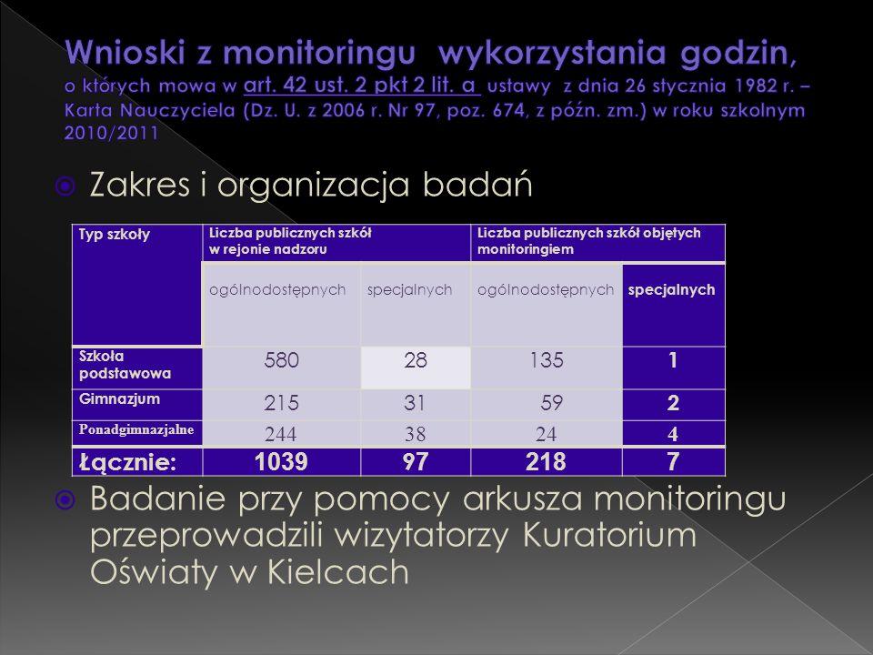  Zakres i organizacja badań  Badanie przy pomocy arkusza monitoringu przeprowadzili wizytatorzy Kuratorium Oświaty w Kielcach Typ szkoły Liczba publ