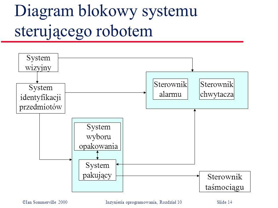 ©Ian Sommerville 2000 Inżynieria oprogramowania, Rozdział 10Slide 14 Diagram blokowy systemu sterującego robotem System wizyjny System identyfikacji przedmiotów Sterownik alarmu Sterownik chwytacza System pakujący System wyboru opakowania Sterownik taśmociągu