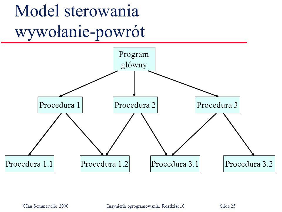 ©Ian Sommerville 2000 Inżynieria oprogramowania, Rozdział 10Slide 25 Model sterowania wywołanie-powrót Procedura 3.2Procedura 3.1Procedura 1.2Procedura 1.1 Procedura 3Procedura 2Procedura 1 Program główny