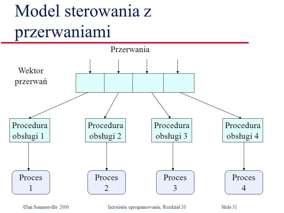 ©Ian Sommerville 2000 Inżynieria oprogramowania, Rozdział 10Slide 31 Model sterowania z przerwaniami Proces 4 Proces 3 Proces 2 Proces 1 Procedura obsługi 1 Procedura obsługi 4 Procedura obsługi 3 Procedura obsługi 2 Przerwania Wektor przerwań