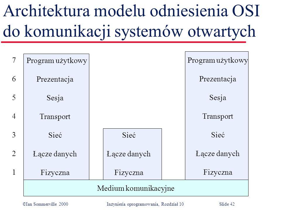 ©Ian Sommerville 2000 Inżynieria oprogramowania, Rozdział 10Slide 42 Architektura modelu odniesienia OSI do komunikacji systemów otwartych Medium komunikacyjne Program użytkowy Prezentacja Sesja Transport Sieć Łącze danych Fizyczna 76543217654321 Sieć Łącze danych Fizyczna Program użytkowy Prezentacja Sesja Transport Sieć Łącze danych Fizyczna