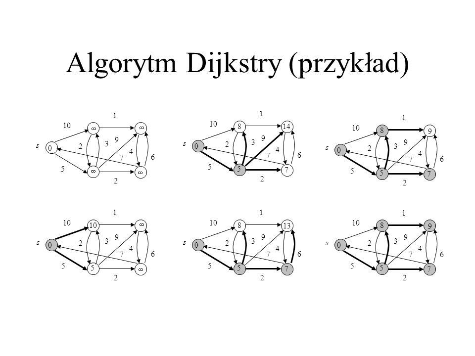 Algorytm Dijkstry (przykład) s 1 10 5 6     0 2 3 2 4 9 7 s 1 5 6   5 0 2 3 2 4 9 7 s 1 5 6 7 14 8 5 0 2 3 2 4 9 7 s 1 10 5 6 7 13 8 5 0 2 3 2 4 9 7 s 1 10 5 6 7 9 8 5 0 2 3 2 4 9 7 1 s 5 6 7 9 8 5 0 2 3 2 4 9 7