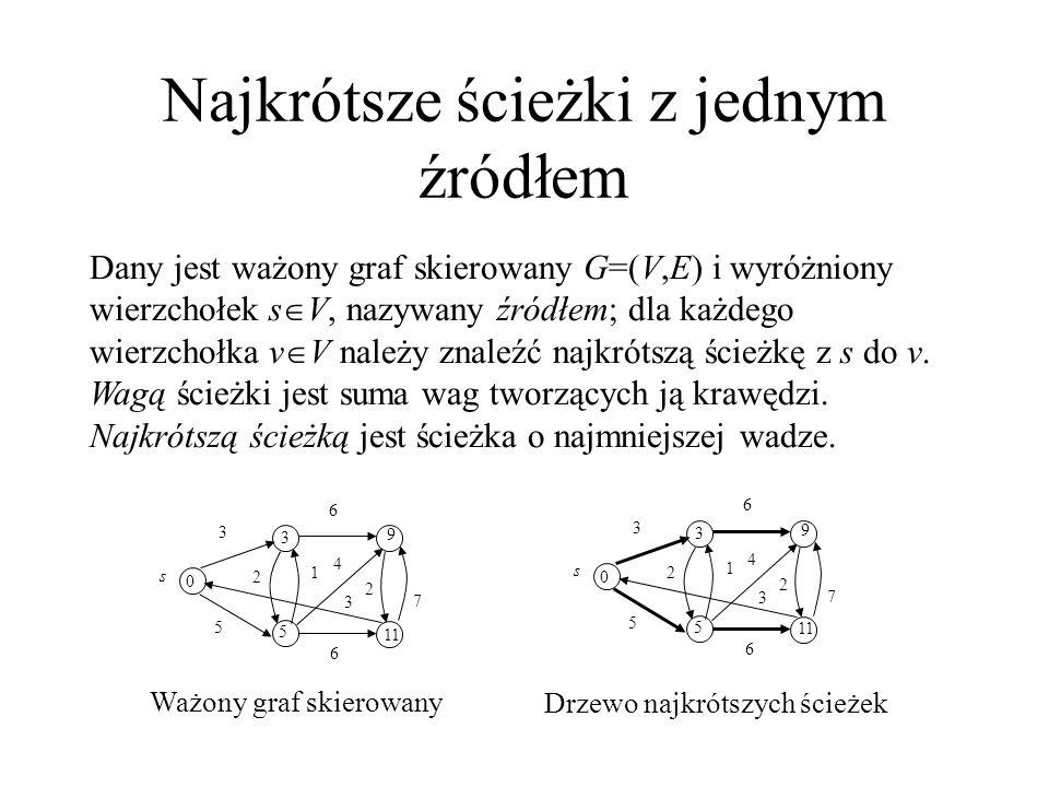 Najkrótsze ścieżki z jednym źródłem d[v] - oszacowanie wagi najkrótszej ścieżki,  [v] - poprzednik v Initialize-Single-Source(G, s) 1for każdy wierzchołek v  V[G] 2do d[v] :=  3  [v] := NIL 4d[s] := 0 Relaksacja krawędzi - ewentualne zmniejszenie oszacowania wagi najkrótszej ścieżki d[v] Relax(u, v, w) 1if d[v] > d[u] + w(u, v) 2then d[v] := d[u] + w(u, v) 3  [v] := u