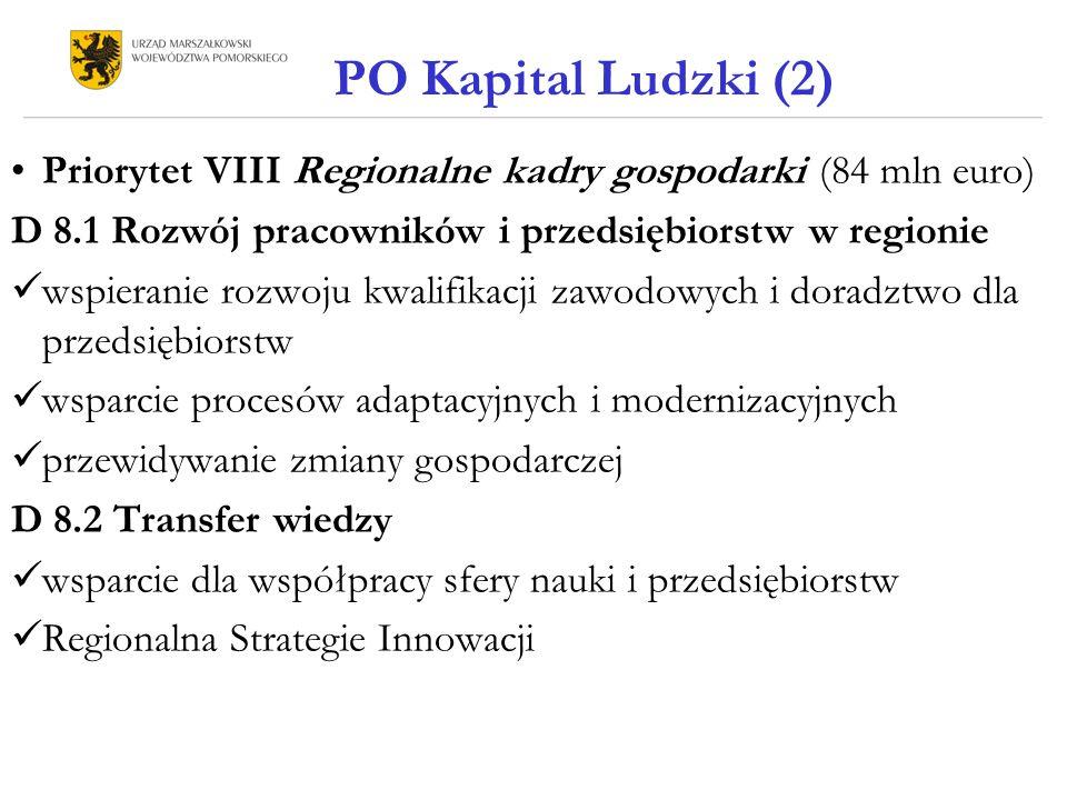 PO Kapital Ludzki (2) Priorytet VIII Regionalne kadry gospodarki (84 mln euro) D 8.1 Rozwój pracowników i przedsiębiorstw w regionie wspieranie rozwoju kwalifikacji zawodowych i doradztwo dla przedsiębiorstw wsparcie procesów adaptacyjnych i modernizacyjnych przewidywanie zmiany gospodarczej D 8.2 Transfer wiedzy wsparcie dla współpracy sfery nauki i przedsiębiorstw Regionalna Strategie Innowacji