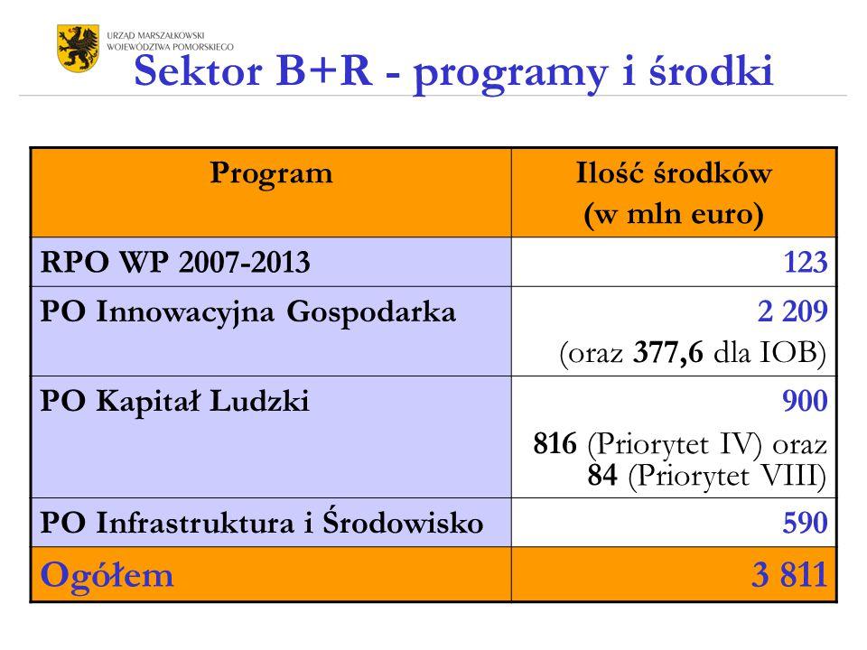 Sektor B+R - programy i środki ProgramIlość środków (w mln euro) RPO WP 2007-2013123 PO Innowacyjna Gospodarka2 209 (oraz 377,6 dla IOB) PO Kapitał Ludzki900 816 (Priorytet IV) oraz 84 (Priorytet VIII) PO Infrastruktura i Środowisko590 Ogółem3 811