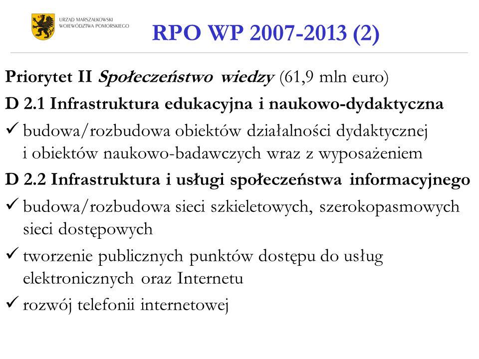 Priorytet II Społeczeństwo wiedzy (61,9 mln euro) D 2.1 Infrastruktura edukacyjna i naukowo-dydaktyczna budowa/rozbudowa obiektów działalności dydaktycznej i obiektów naukowo-badawczych wraz z wyposażeniem D 2.2 Infrastruktura i usługi społeczeństwa informacyjnego budowa/rozbudowa sieci szkieletowych, szerokopasmowych sieci dostępowych tworzenie publicznych punktów dostępu do usług elektronicznych oraz Internetu rozwój telefonii internetowej RPO WP 2007-2013 (2)