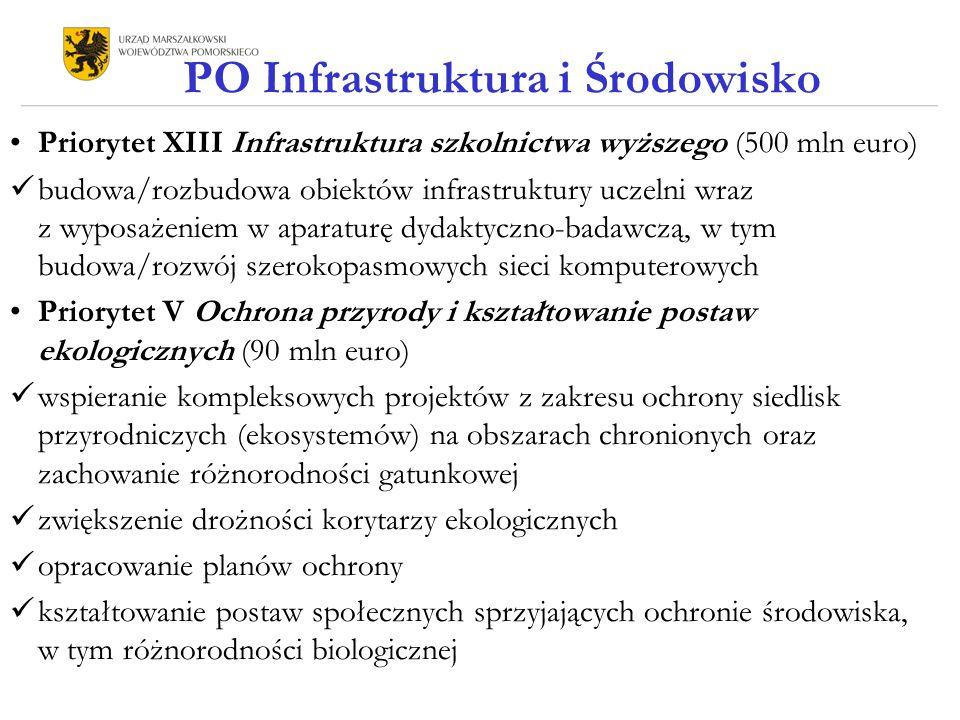 PO Infrastruktura i Środowisko Priorytet XIII Infrastruktura szkolnictwa wyższego (500 mln euro) budowa/rozbudowa obiektów infrastruktury uczelni wraz z wyposażeniem w aparaturę dydaktyczno-badawczą, w tym budowa/rozwój szerokopasmowych sieci komputerowych Priorytet V Ochrona przyrody i kształtowanie postaw ekologicznych (90 mln euro) wspieranie kompleksowych projektów z zakresu ochrony siedlisk przyrodniczych (ekosystemów) na obszarach chronionych oraz zachowanie różnorodności gatunkowej zwiększenie drożności korytarzy ekologicznych opracowanie planów ochrony kształtowanie postaw społecznych sprzyjających ochronie środowiska, w tym różnorodności biologicznej